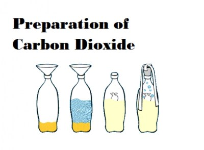 Chemistry Experiment: Production of Carbon Dioxide