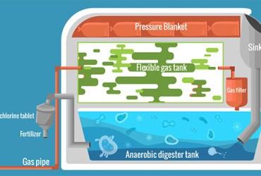 home biogas plant