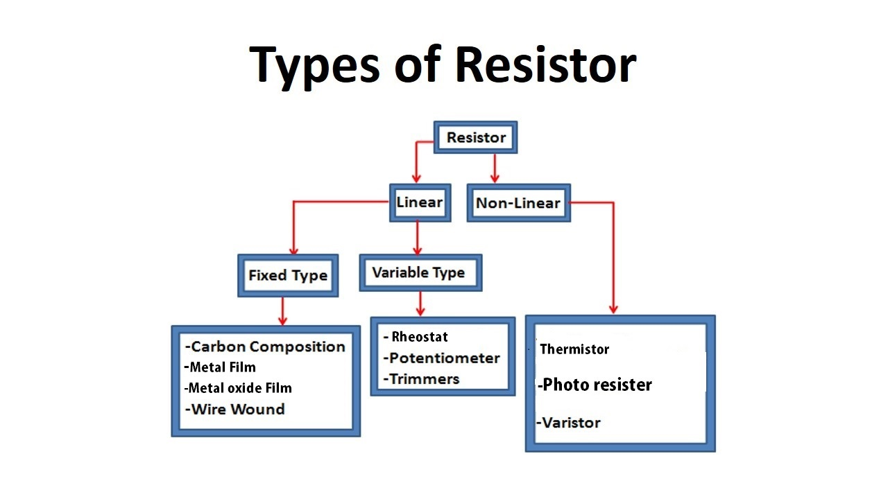 Basic Of Resistor For Beginners Electronics Video Course Urdu Potentiometer Wiring Variable Type Diagram Tree