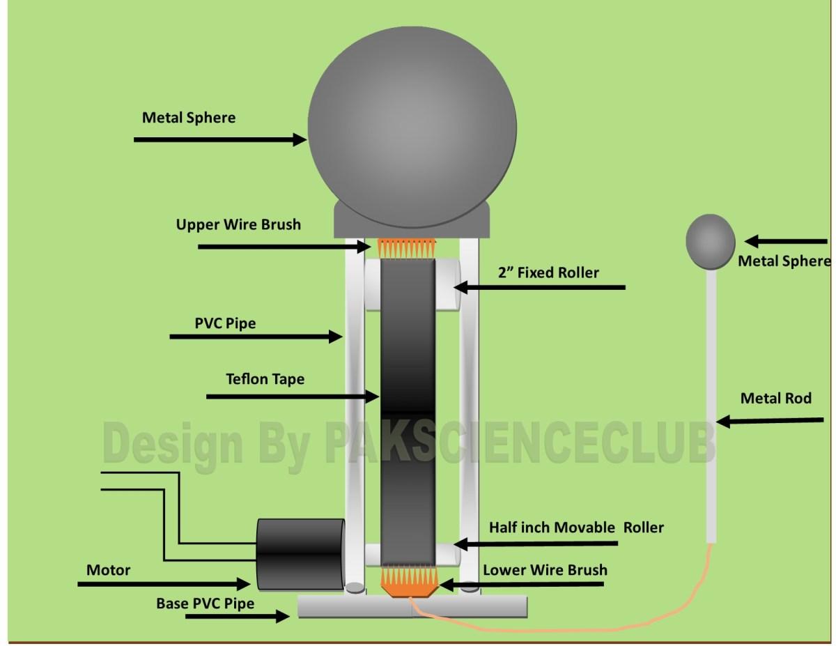 Diagram plan of homemade Van De Graaff Generator Using PVC pipe