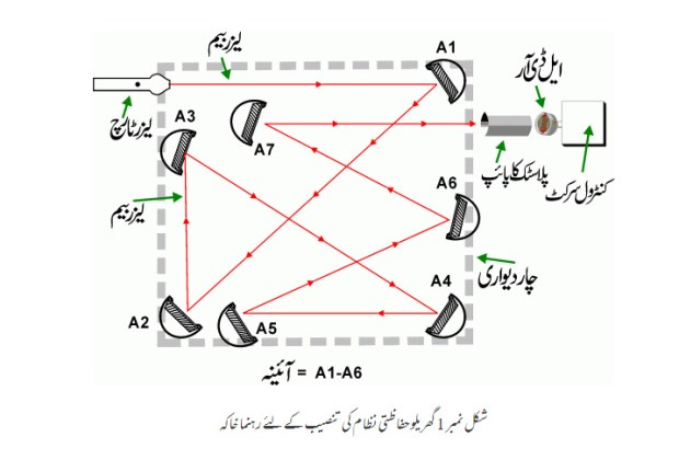 house protection system  urdu electronics  urdu