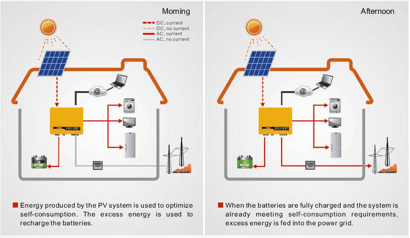 Solar Inverters, Off Grid, Hybrid, Grid Tied Inverter In