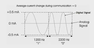HART Communication Protocol
