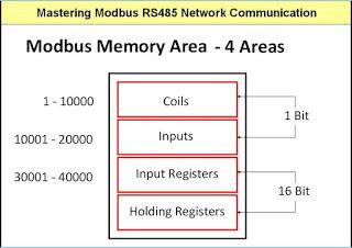 MODBUS Memory Area