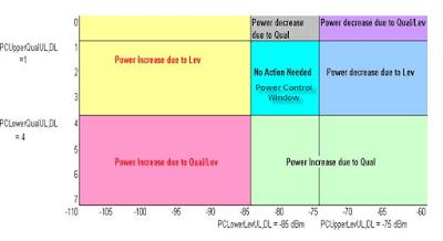 Concept of PowerControl