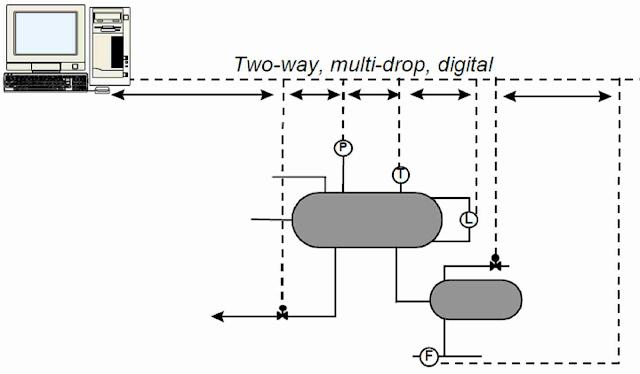 two-way communication protocol