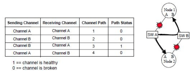 Redundant Network