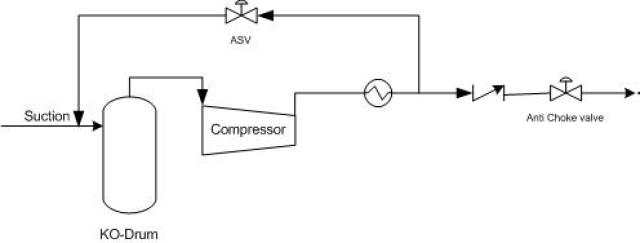 How to prevent compressor choking