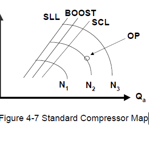 COMPRESSOR MAP OF COMPRESSOR CONTROL SYSTEM