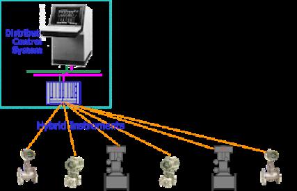 Hybrid Instrumentation