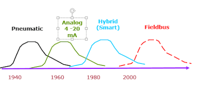 Field Signal Transmission