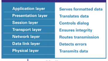 Foundation Fieldbus OSI Model Versus OSI Model
