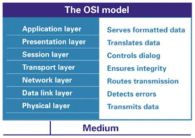 OSI Model fieldbus