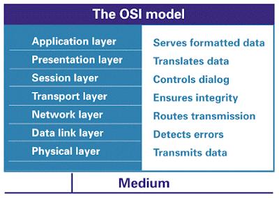 Foundation Fieldbus OSI Model Versus OSI Model