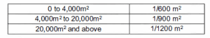 field density testing
