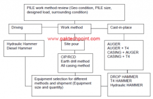 PROCEDURE FOR SHEET PILE DRIVING WORKS