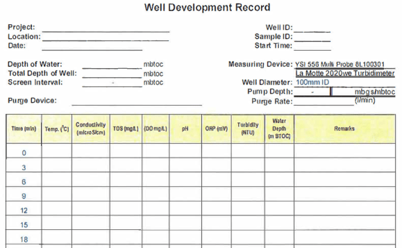 well development form