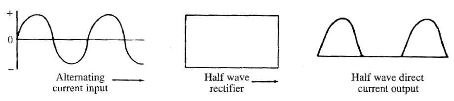 Half Wave Direct Current