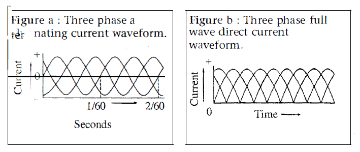 Three Phase Full Wave Direct Current