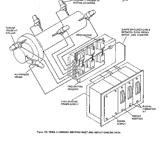 Peripheral Hardware Installation in Vibration System Application