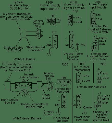 Velocity Transducers Grounding