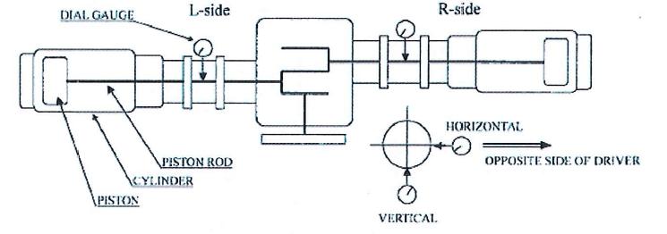 Method Statement for Erection of Reciprocating Compressor