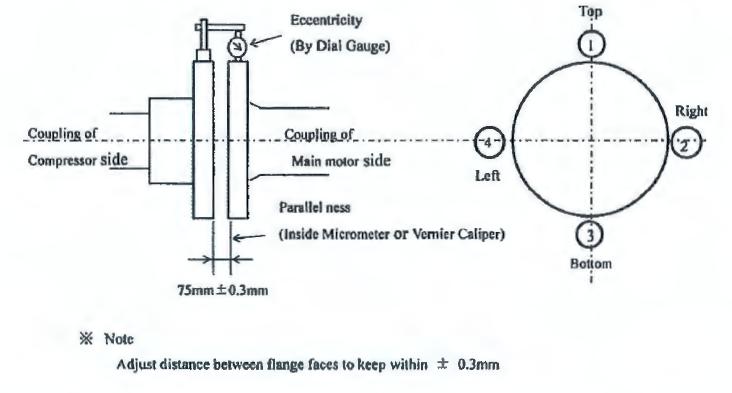 Final Alignment of Main Motor