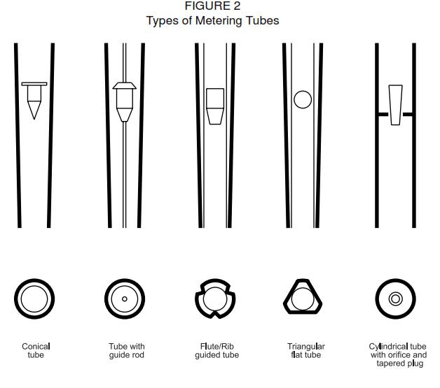 Metering Tubes of variable area flowmeter or Rotemeter