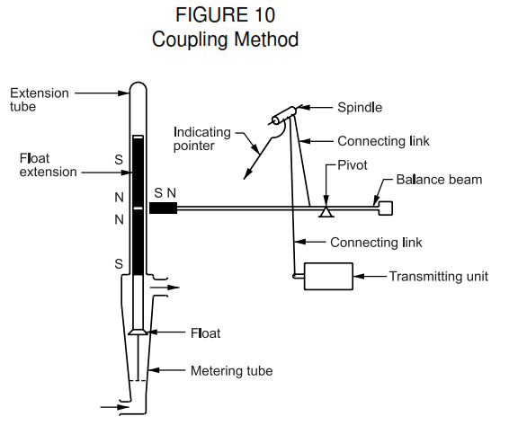 Disadvantagesof variable area flowmeter or Rotemeter