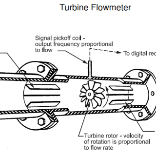 Turbine Flowmeter Design Requirement