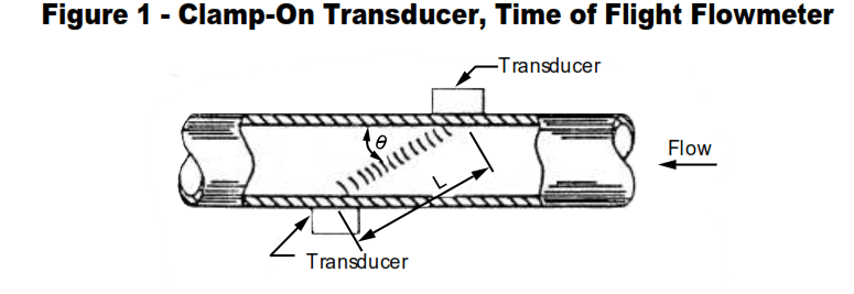Time of Flight Flowmeter