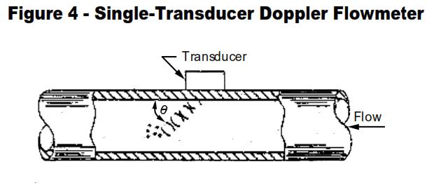 Doppler Flowmeter