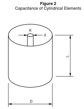 Capacitance Level Transmitter Principal