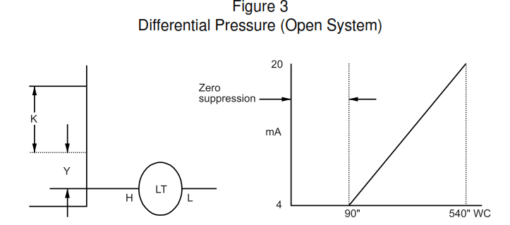 Bubbler Type Level Transmitter Calculation Differential Pressure