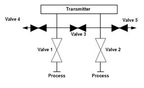 equalization valve in a 5 valve manifold