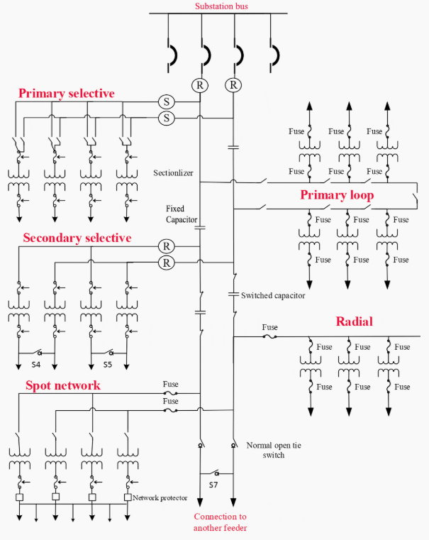 Electrical Power Distribution System Design in Plants