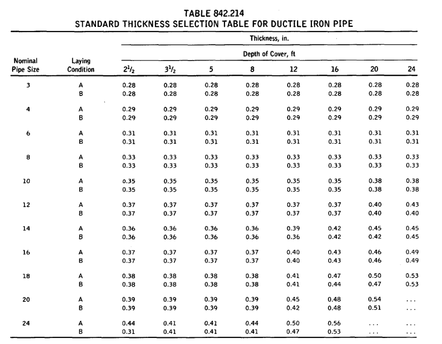 TABLE 842.214 STANDARD THICKNESS SELECTION TABLE FOR DUCTILE IRON PIPE