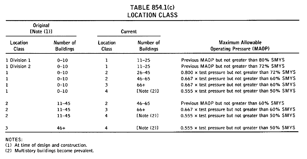 TABLE 854.1 (C)