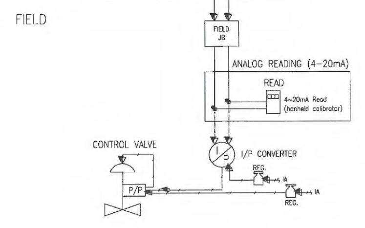 Instrumentation Loops Problems
