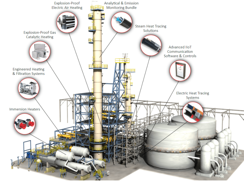 Electrical Heat Tracing Installation in oil and gas