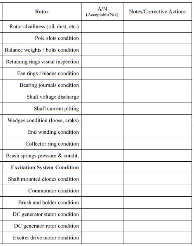 Rotor Inspection Checklist