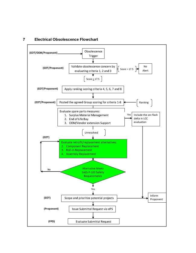 Electric Equipment Obsolescence Program