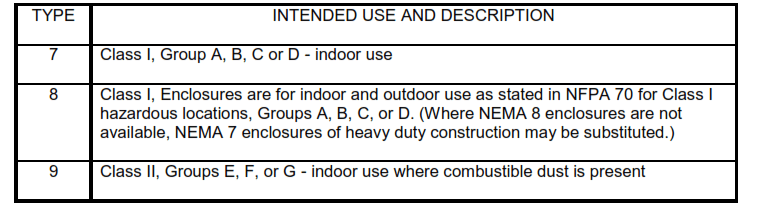 NEMA Enclosure Types for Hazardous Locations