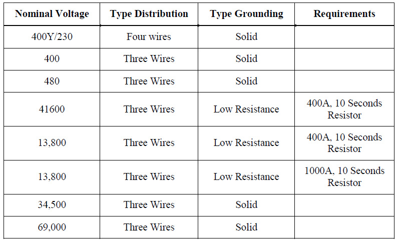 Ground Grid Design Guidelines