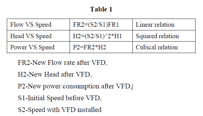 Adjustable Frequency Drive Benefits