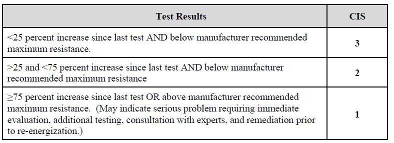 Contact Resistance Test Scoring