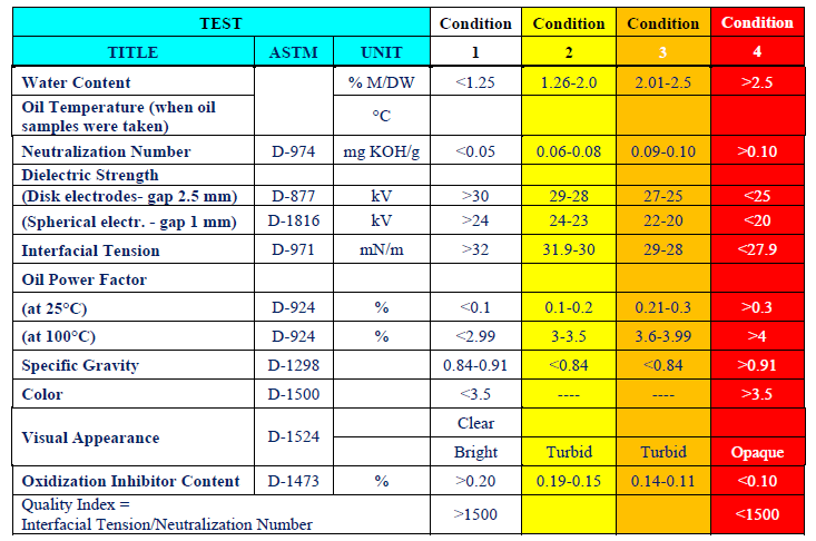 Table 1a – Oil Screening Test Analysis