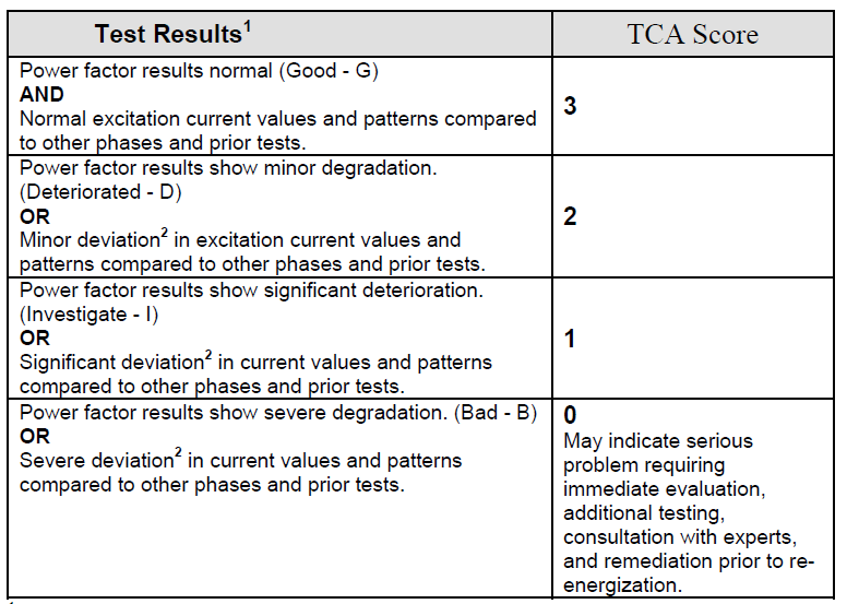 Table 3 – Power Factor and Excitation Current Test Scoring