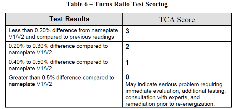 Table 6 – Turns Ratio Test Scoring