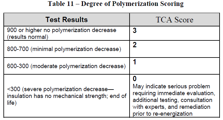 Table 11 – Degree of Polymerization Scoring